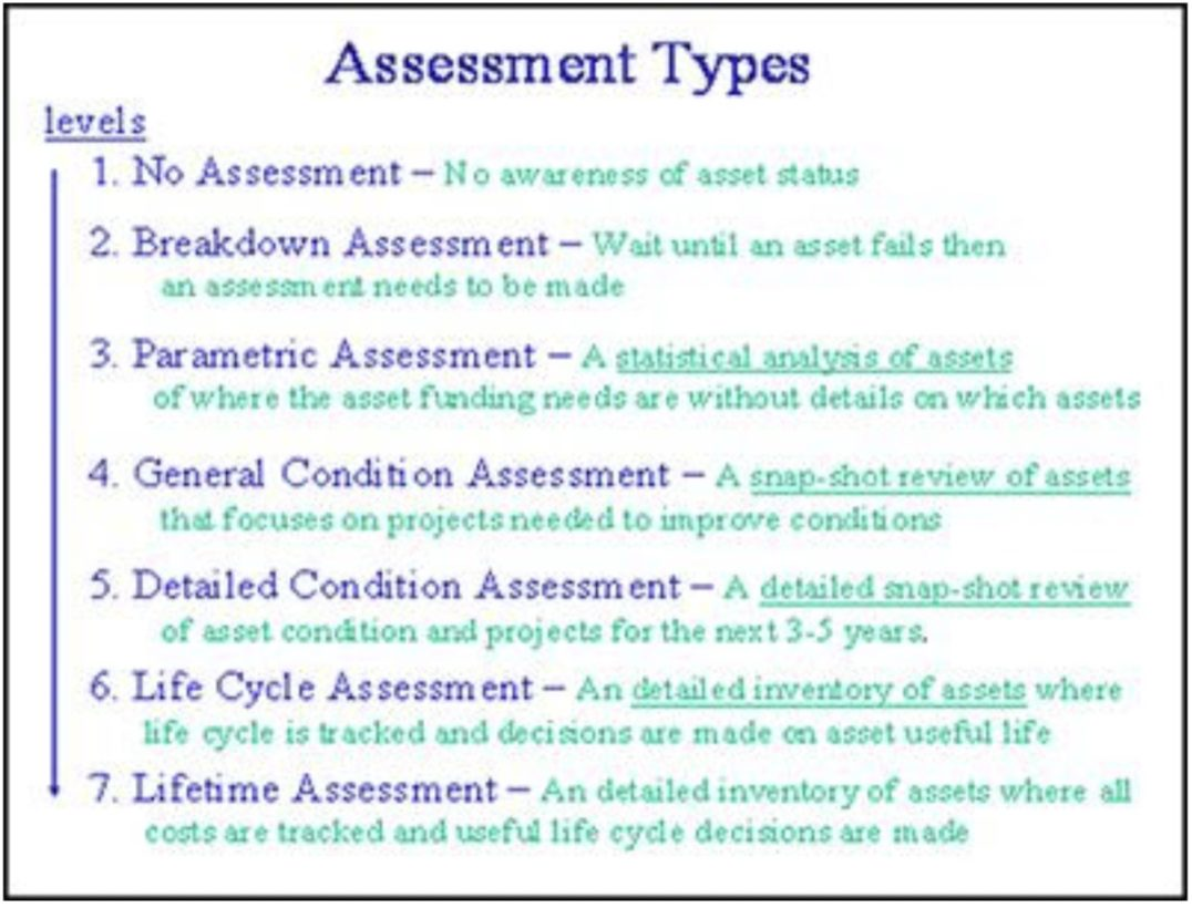 Levels 1-7 list of Assessment Types