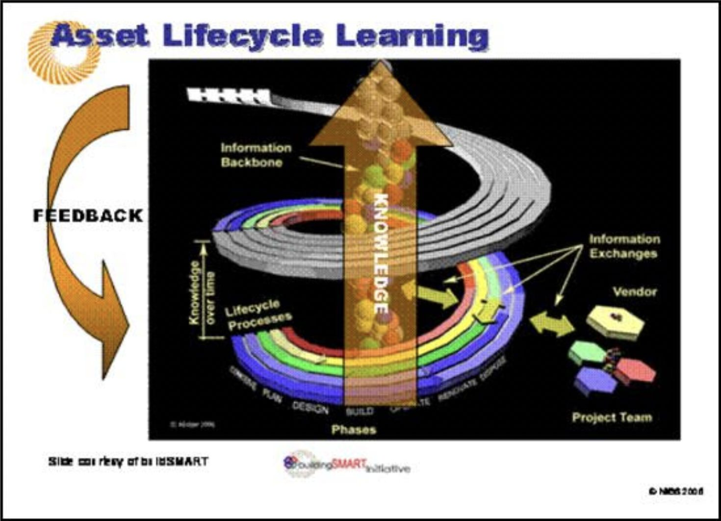 Diagram of Asset Life Cycle Learning