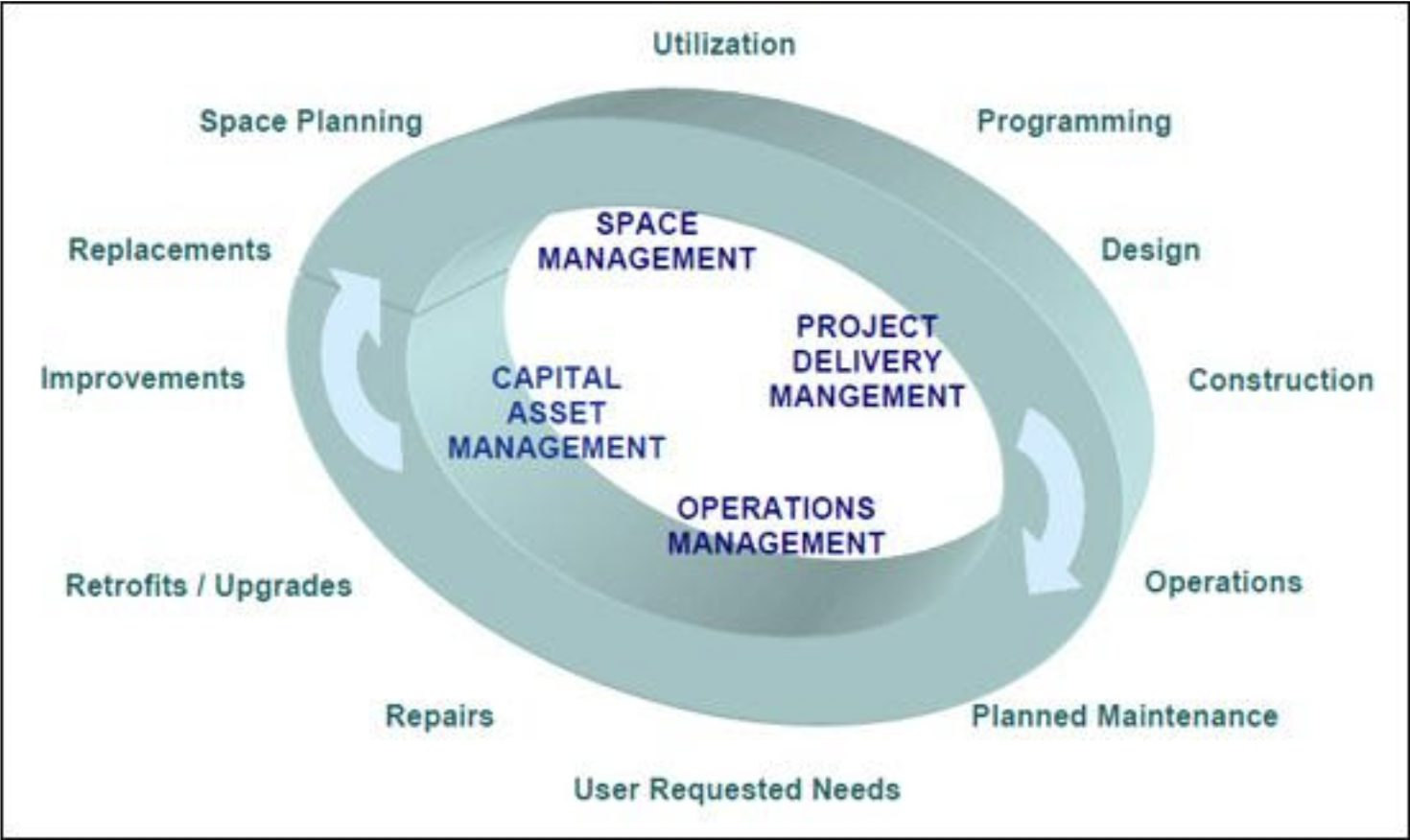 diagram of Asset Life Cycle Model for Total Cost of Ownership Management