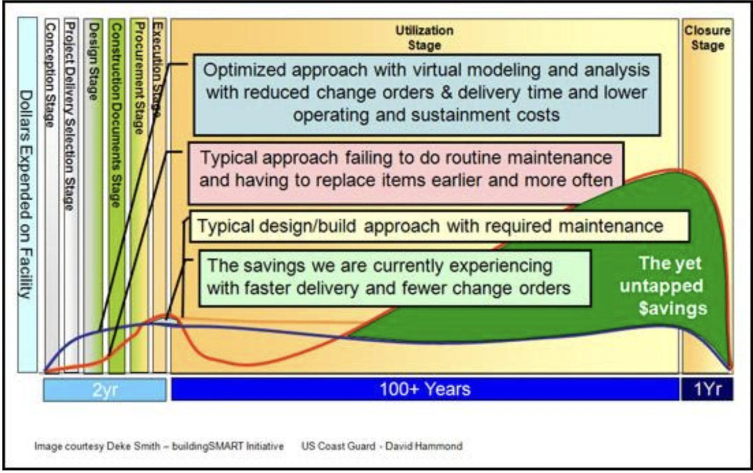 Diagram of BIM Life Cycle Business Model