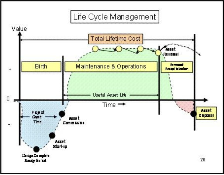 Diagram: Life Cycle Management