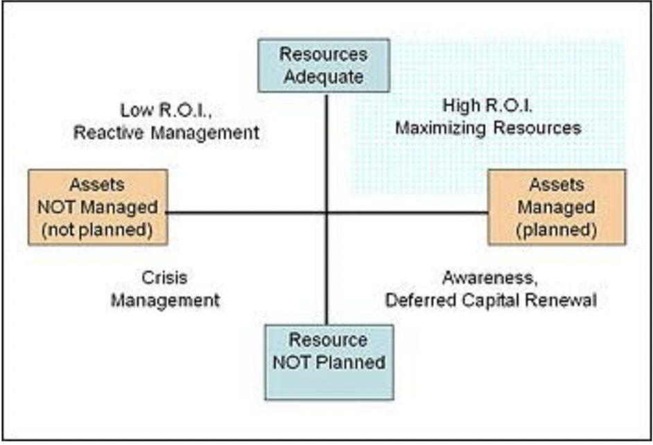 Diagram of Quadrant II Asset Management
