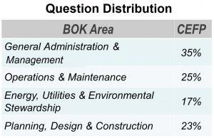 Exam Question Distribution