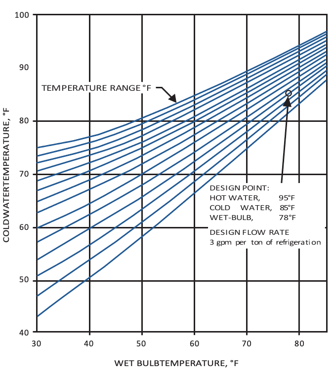 Typical Performance Curves