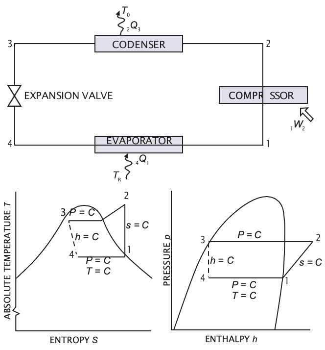 The Refrigeration Cycle and Enthalpy Chart