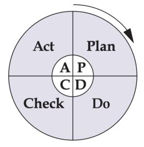 Act-Plan-Check-Do Process