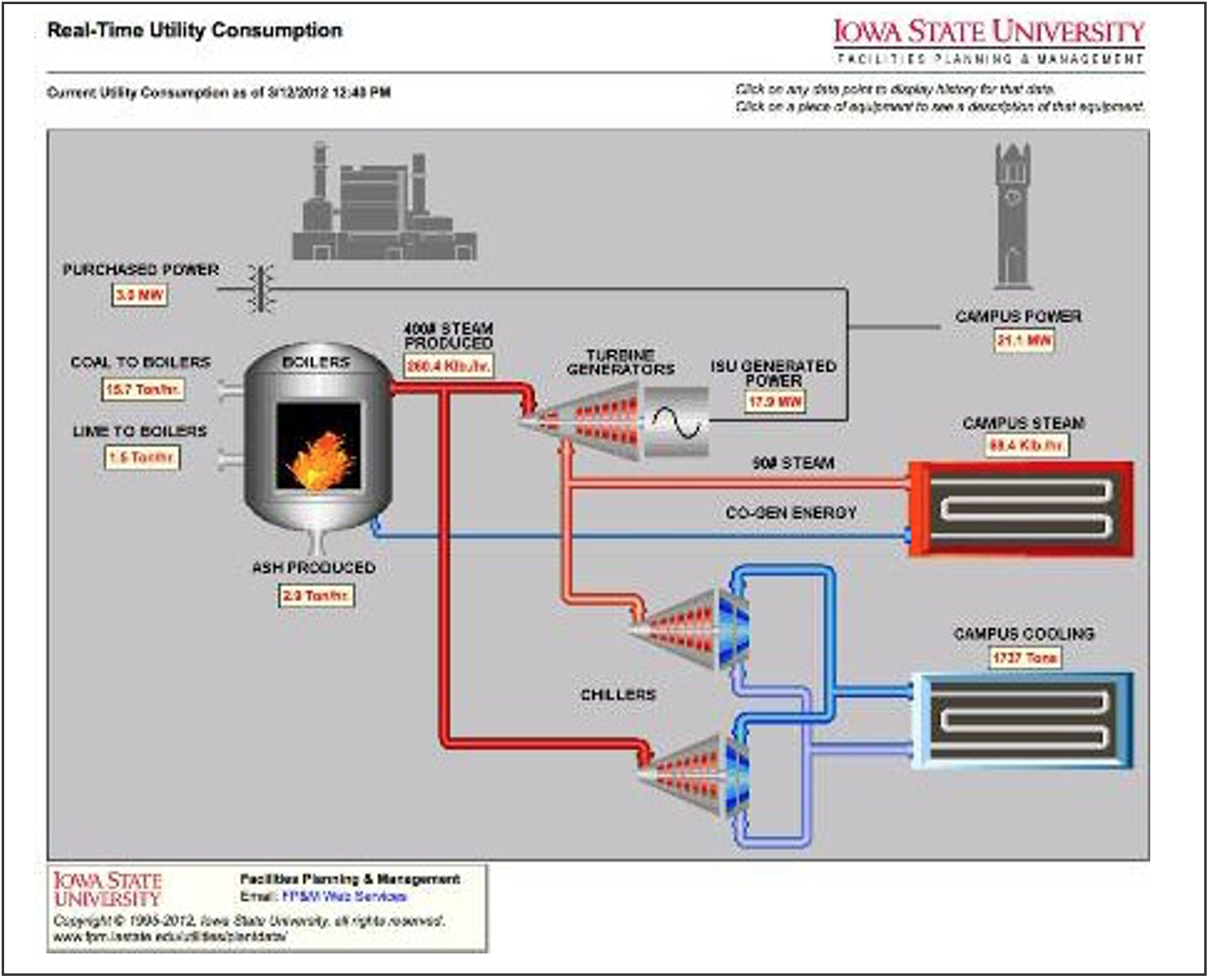 Diagram: Real-Time Consumption/Iowa State University Cogen System