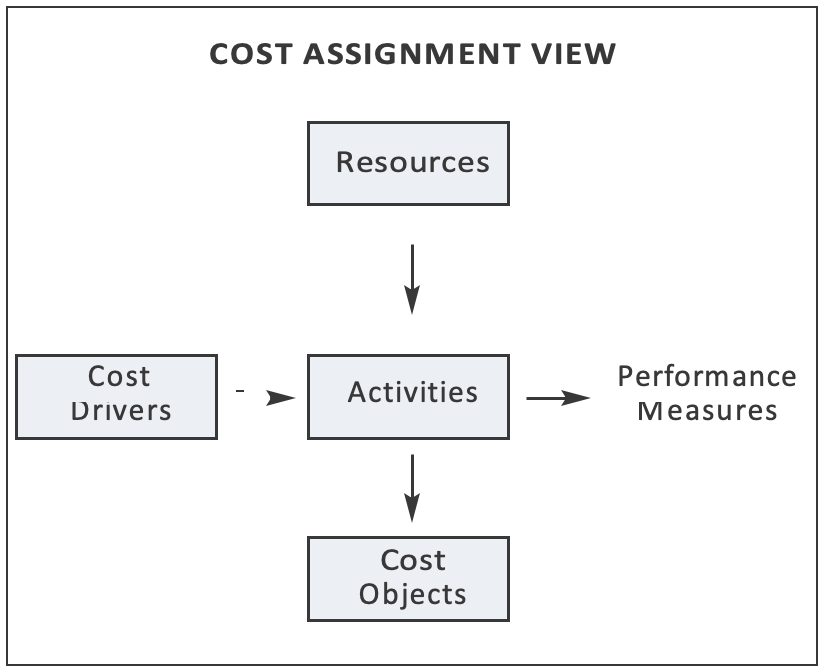 Cost Assignment View