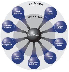 Diagram: BIM Is a Data-Centric Design Process