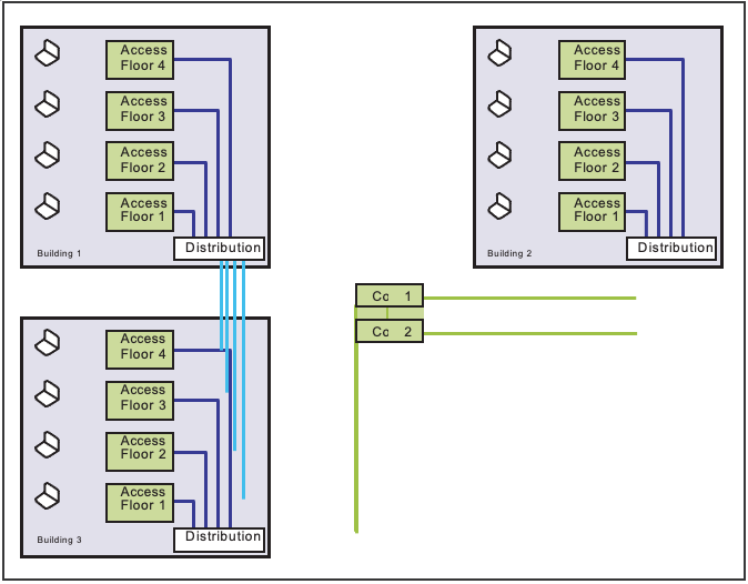 """Diagram: Example of a """"Classic"""" Network Architecture"""
