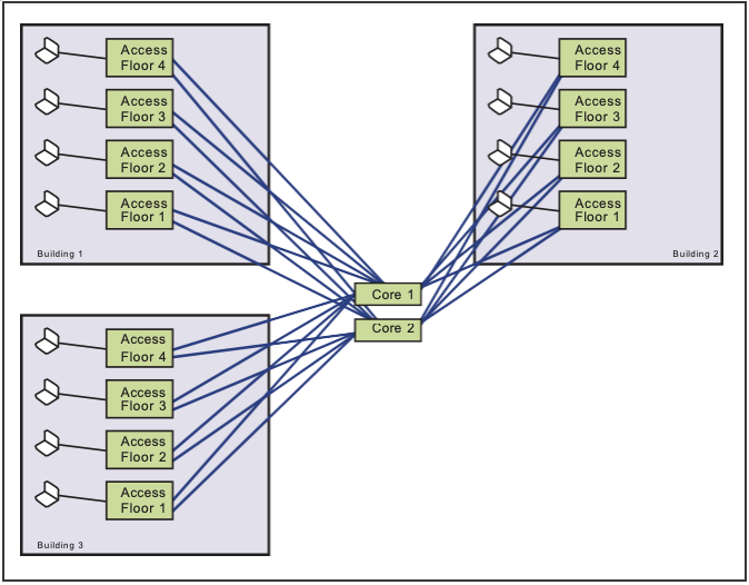 """Diagram: Example of a """"Collapsed Backbone"""" Network Architecture"""