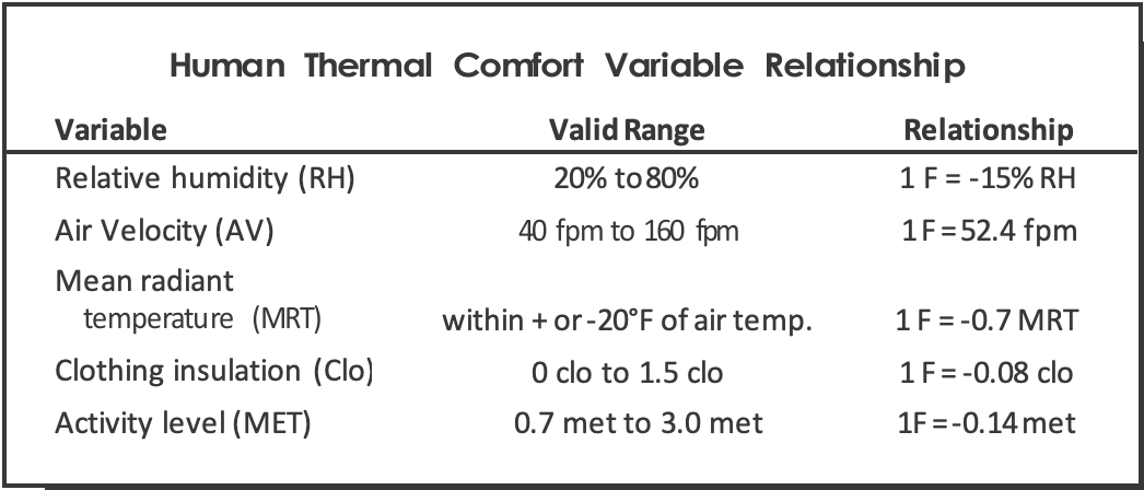 Figure 2.19. Human Thermal Comfort Variable Relationship