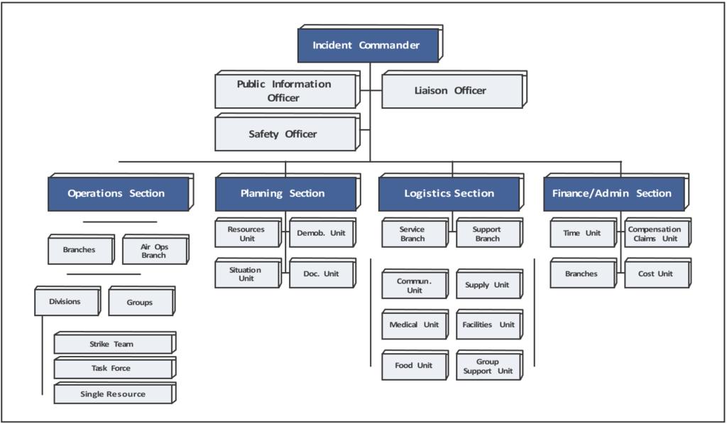 ICS basic organization chart