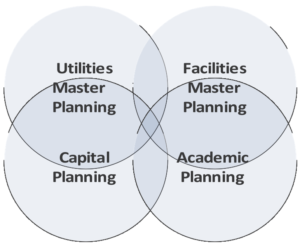 Diagram: The Intersection of Master Planning
