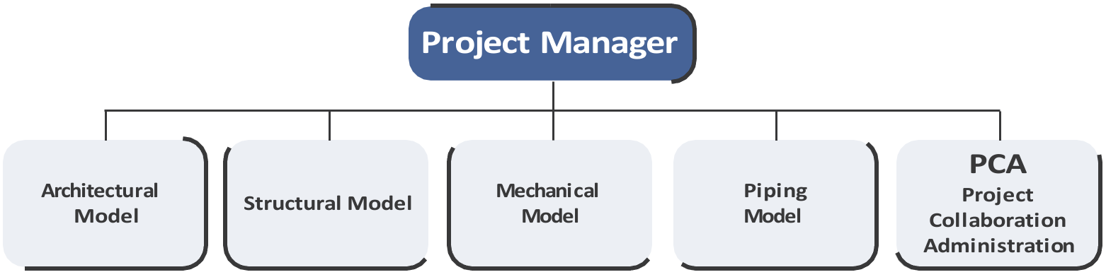 Chart: Typical Placement for the PCA in the Project Organizational Structure