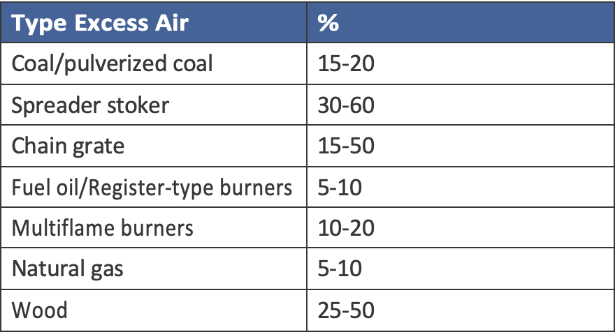 Typical Ranges for Excess Air Fuel Combustion