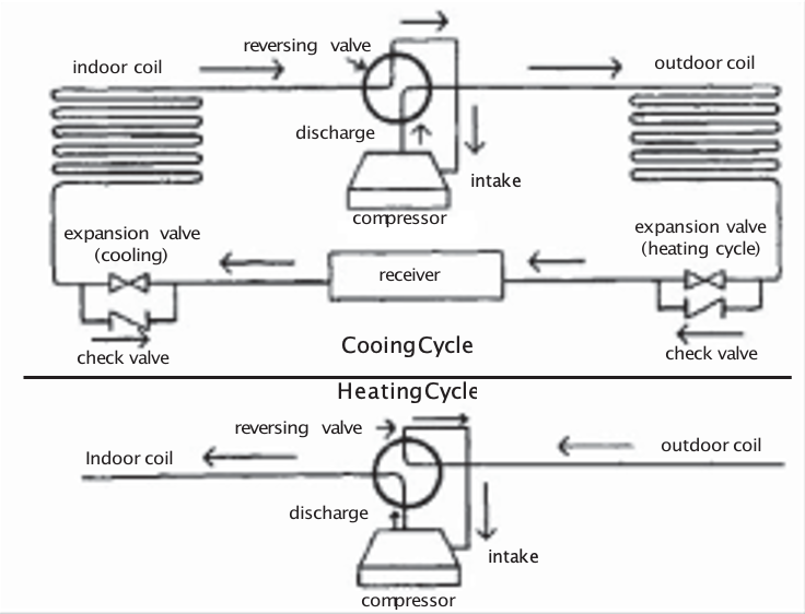 Diagram for Typical Direct Expansion Refrigeration Cycle