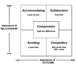 Negotiation Style Chart