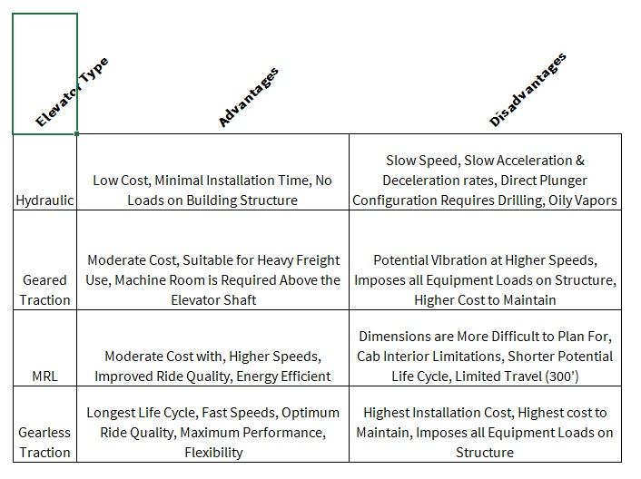 table showing advantages and disadvantages by elevator types